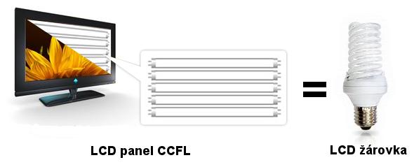 LCD panel a LCD žárovka