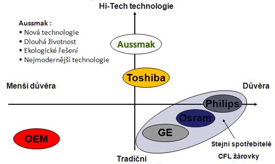 Postavení LCD technologie na trhu