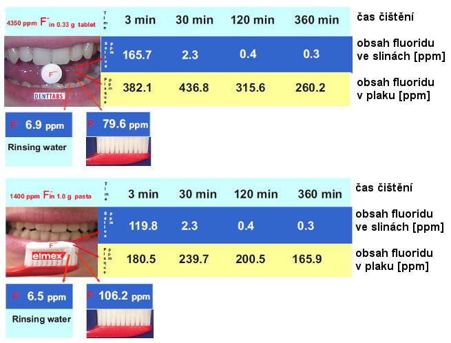 denttabs_porovnani_fluorid
