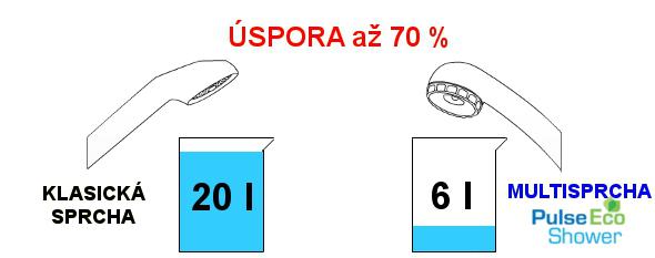 Porovnání klasická sprcha vs Multisprcha Pulse ECO Shower 6l?