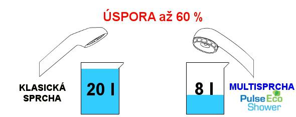 Porovnanie klasická sprcha vs Multisprcha Pulse ECO Shower 8l