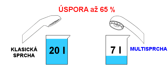 Porovnání klasická sprcha vs Multisprcha 7l?