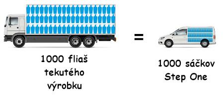 step_one_transport_sk