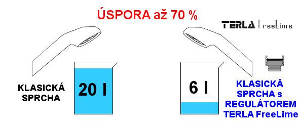 Porovnání Klasická sprcha vs Klasická sprcha s regulátorem Terla FreeLime 6l