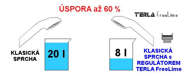 Porovnanie Klasická sprcha vs Klasická sprcha s regulátorom Terla FreeLime 8l
