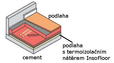 Podlahové topení InsoFloor