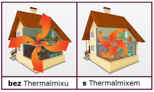 jak thermalmix pracuje