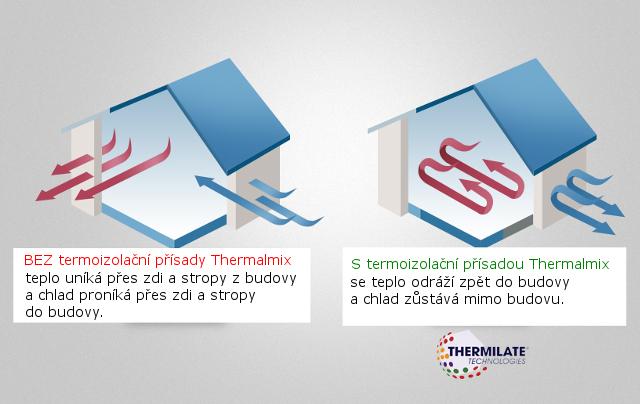 Thermalmix princip